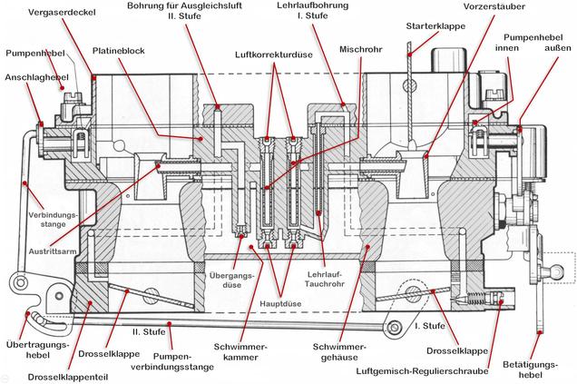 Zenith-Stufenvergaser 35/40 INAT (Zweivergaseranlage) schem. Schnitt, Hauptdüsensystem