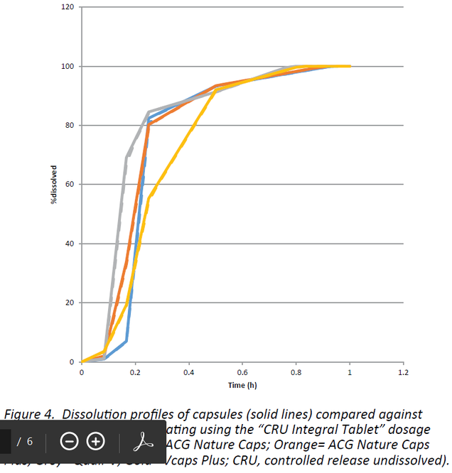 Graph with dissolution profiles of different HPMC capsules,