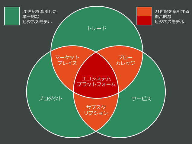 ビジネスモデルのアーキタイプ