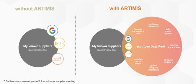 Durch die Nutzung einer intelligenten, datengetriebenen Supplier-Suchmaschine können deutlich mehr potenzielle Lieferanten miteinander verglichen werden.