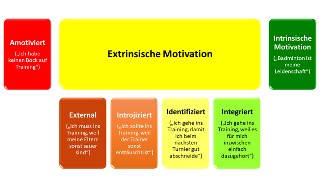 Die Arten der Motivation