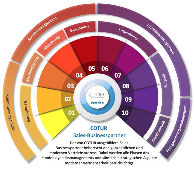 COTUR Vertriebsprozess Sales Businesspartner