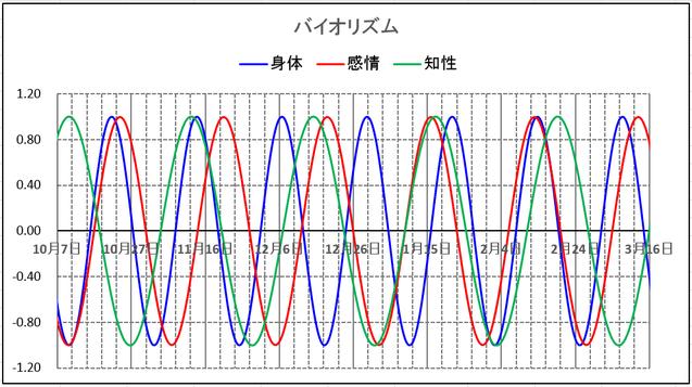 バイオリズム周期グラフ(1)