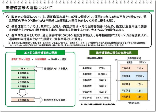 農林水産省「米をめぐる関係資料」より