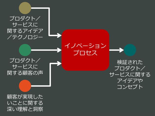 イノベーションプロセスのインプット