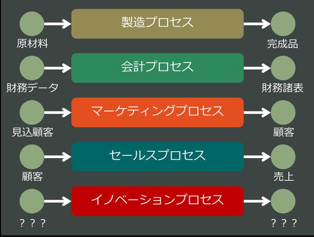 イノベーションプロセス