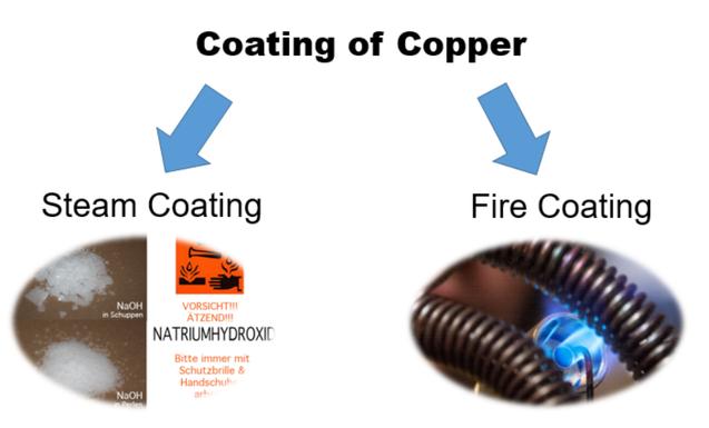Le nano-revêtement cuivre