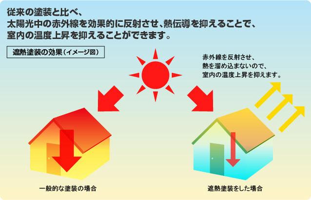 遮熱塗料の効果イメージ図