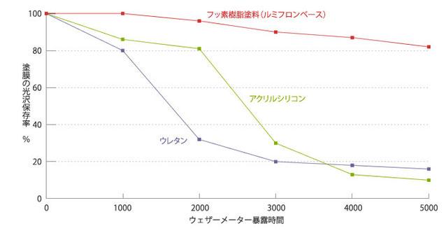 各種塗料原料の比較グラフ