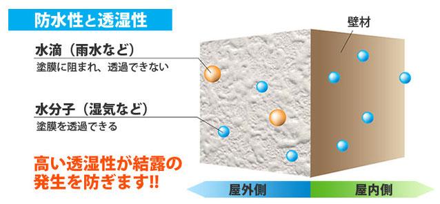 防水性と透湿性
