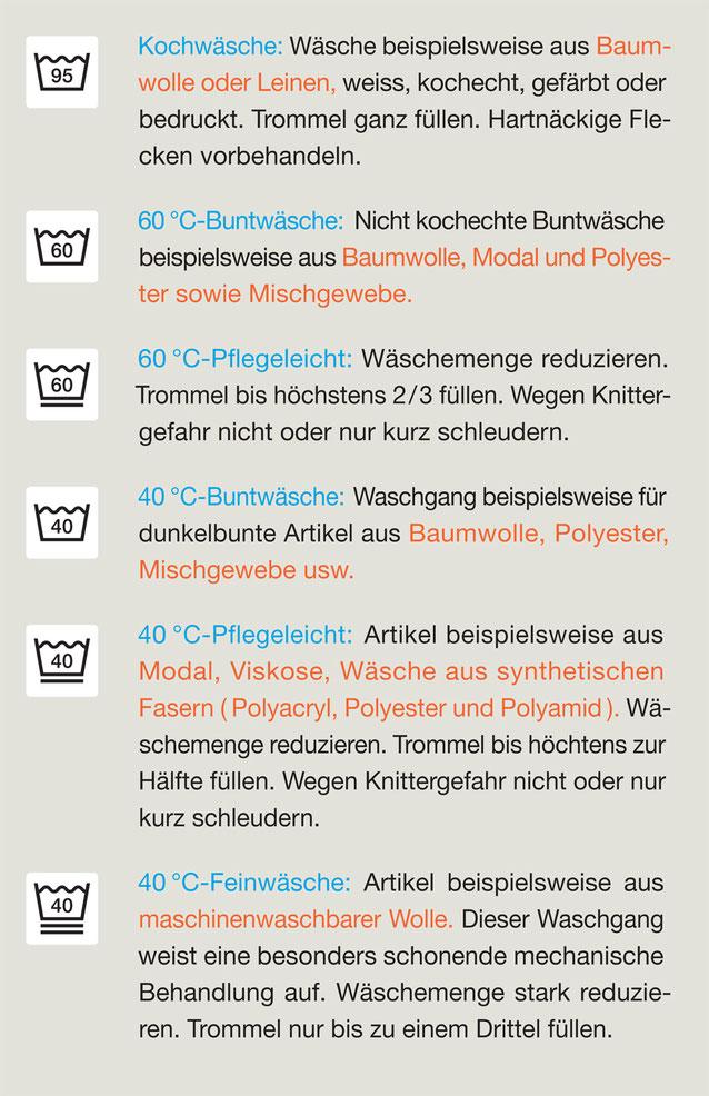 Textilpflege-Piktogramme der GINETEX. Entwurf: unbekannt.
