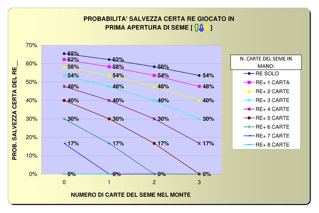 GRAFICO SALVEZZA RE APERTURA
