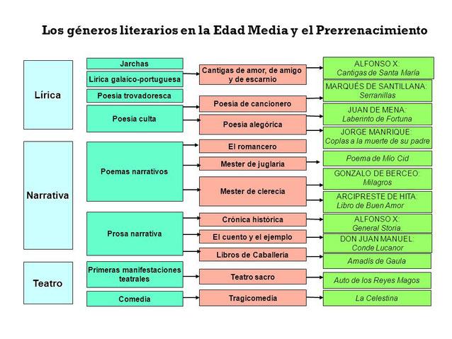 Esquema de los géneros de palabras en la Edad Media y en el Renacimiento.