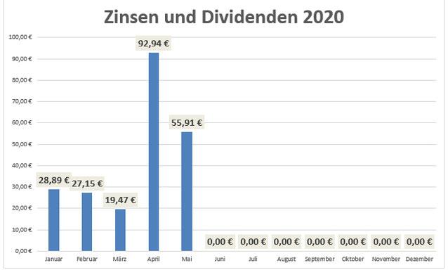 Zinsen und Dividenden im Mai 2020