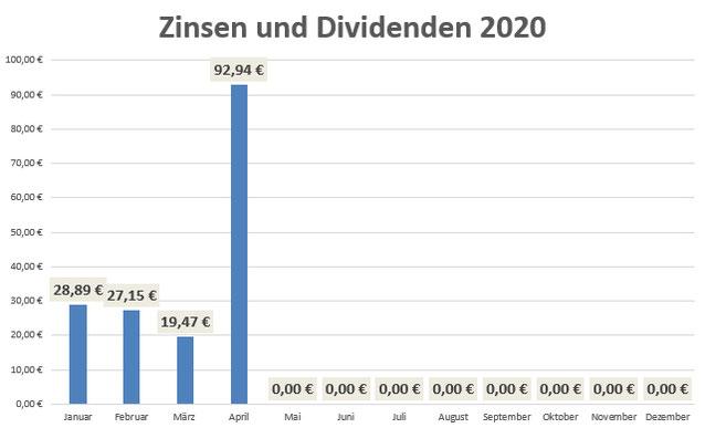 Zinsen und Dividenden April2020