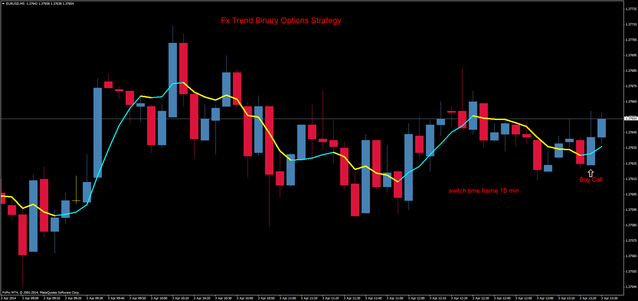 Fx Trend Binary Options Strategy