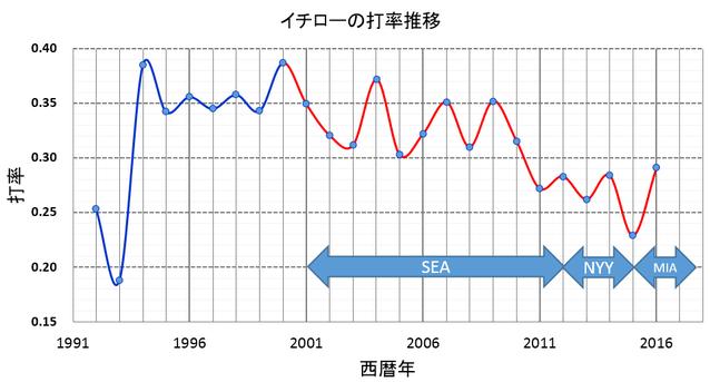 イチローの第率推移のグラフ