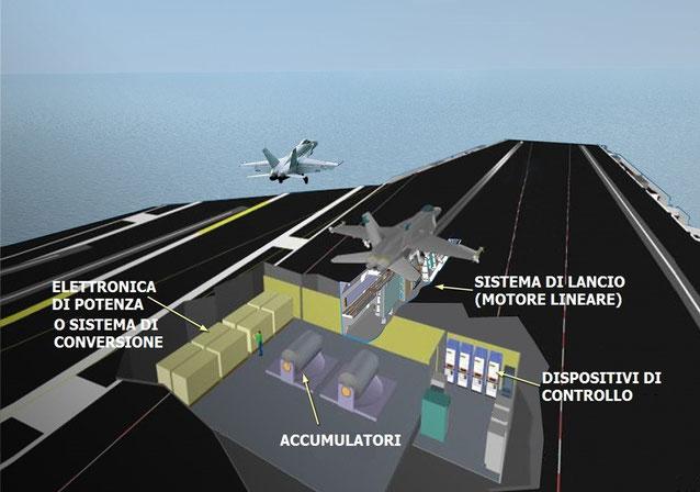 EMALS gli elementi che compongono l'intero impianto / © General Atomics