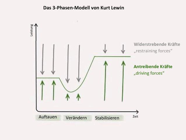 Was ist Change Management? Stärkentrainer Stuttgart bietet einen Überblick. www.staerkentrainer.de - Kapitel 3 - Wie läuft Change Management ab? Das 3 Phasen-Modell von Kurt Lewin