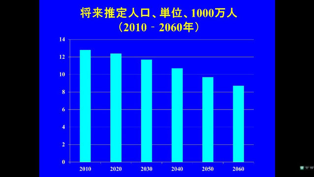 日本人口の将来予測:50年後は8000万人?