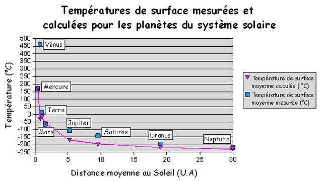 Température de surface des principales planètes ainsi que les températures théoriques selon leur position par rapport au Soleil. Source: modifié de l'ENS Lyon.