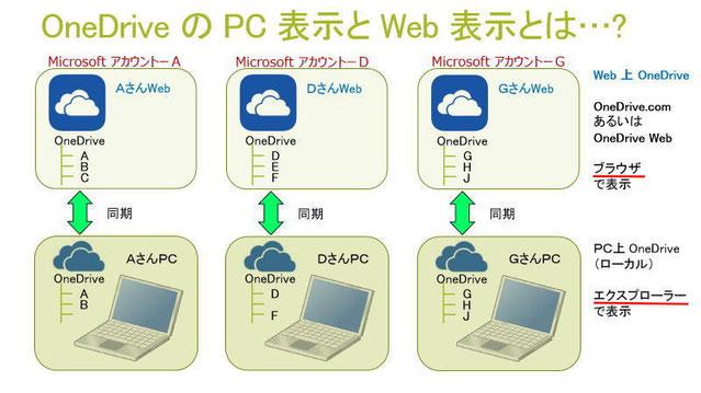 OneDrive の表示.jpg