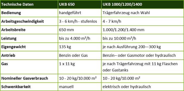 Zacho UKB 650 Technische Daten
