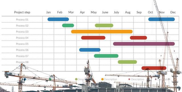 PDCAを回す、ガントチャート(工程表)のイメージ