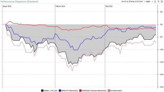 Performance im Vergleich zu DAX, ARERO und Carmignac Patrimoine, Anklicken zum Vergrößern