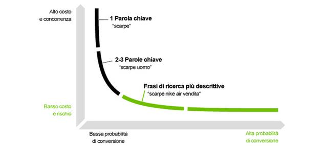 grafico di conversione a seconda delle parole chiave utilizzate sul sito