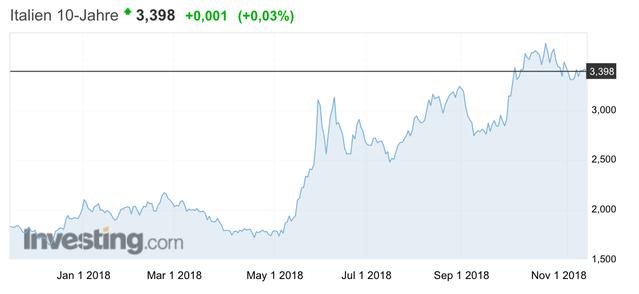 italien, Staatsanleihe, 1-jährige, Rendite