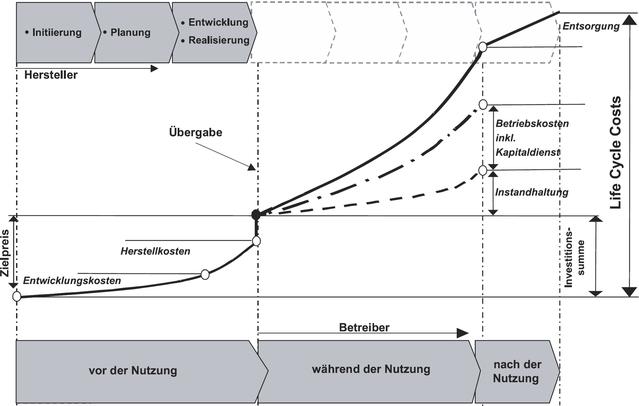 VDI 2884: Beschaffung, Betrieb und Instandhaltung von Produktionsmitteln unter Anwendung von Life Cycle Costing (LCC), Schema