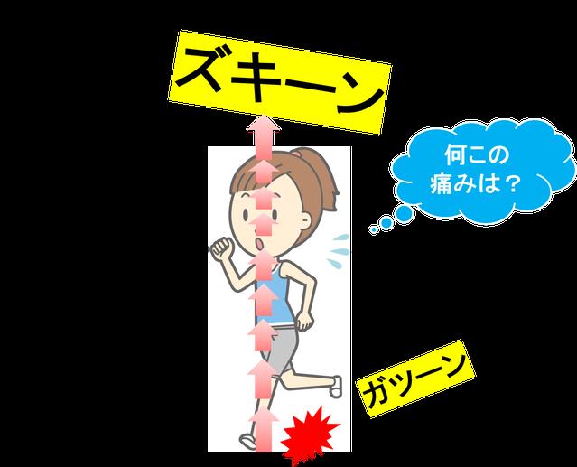 後ろ重心でランニング。膝痛(変形性膝関節症)は、昭島市のオサモミ整体院。拝島駅から無料送迎サービス。