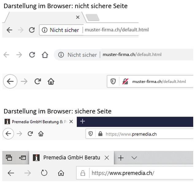 Darstellung mit verschiedenen Internet-Browsern. Hier unter Windows mit Google Chrome (41%), Firefox (9.5%) und Edge (5.6%) von Websites ohne (HTTP) und mit sicherer (HTTPS) Verbindung.