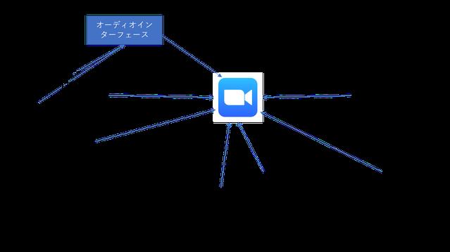 ZOOMの機能を用いて様々な端末を個別に接続して配信をするパターンの例