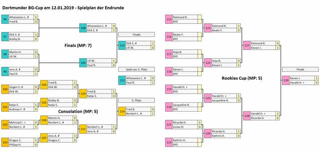 Dortmunder BG-Cup am 12.01.19 - Spielplan der Endrunde