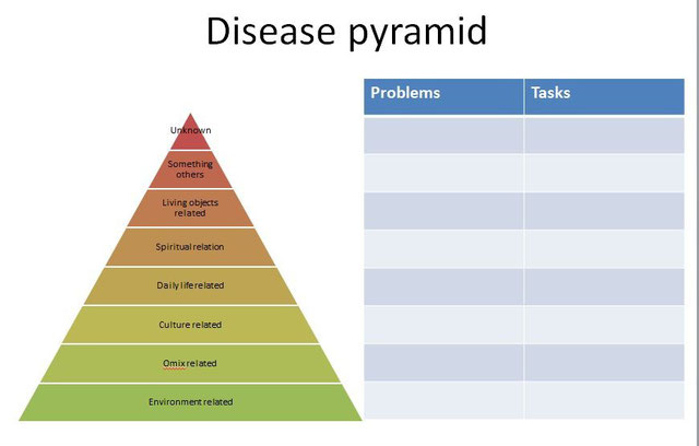 Disease pyramid and tasks
