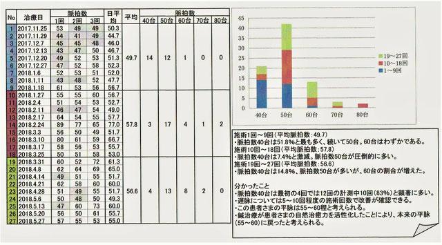 脈拍数の記録:2017年11月25日~2018年5月27日
