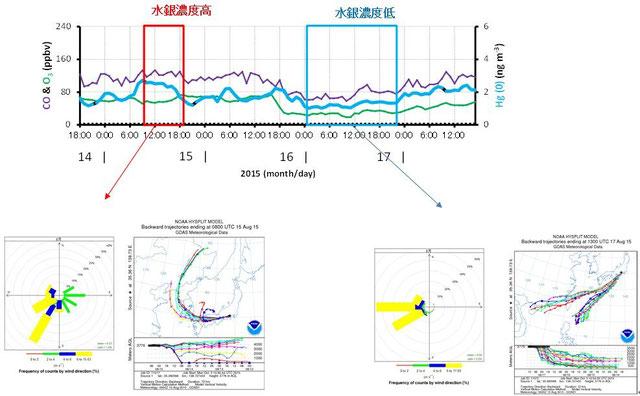 図-2 水銀高濃度時と低濃度時の風向風速およびバックトラジェクトリ