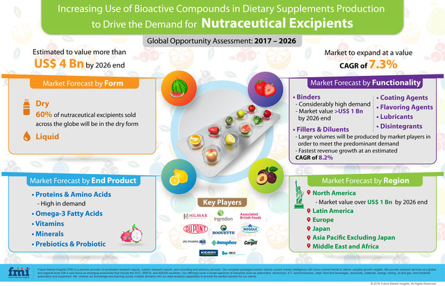 Graphic with for elements showing market forecasts and key players for nutraceutical excipients