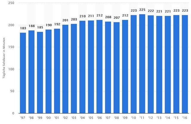Durchschnittliche tägliche Fernsehdauer in Deutschland in den Jahren 1997 bis 2016