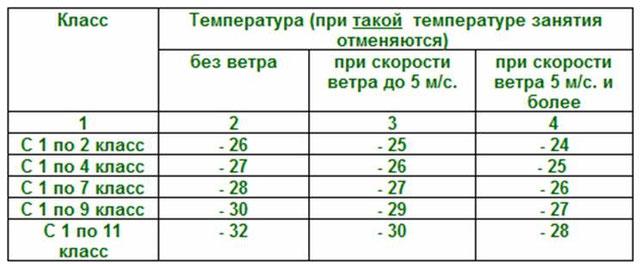 при какой температуре отменяются занятия в дошкольных учреждениях сжигании газа цвет