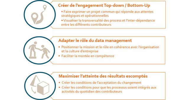 Les enjeux d'une organisation digitale alignée avec la stratégie et la culture d'entreprise