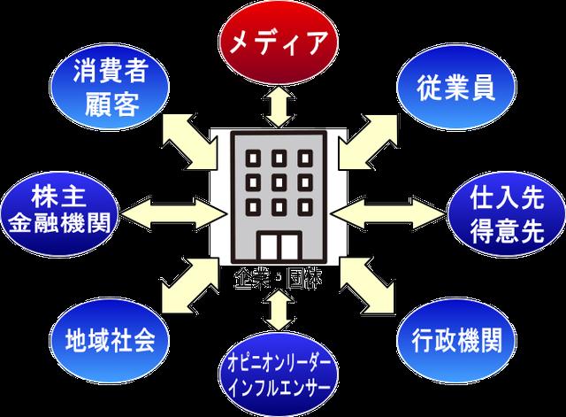 中小企業・ベンチャー企業のPR対象コミュニティ概要