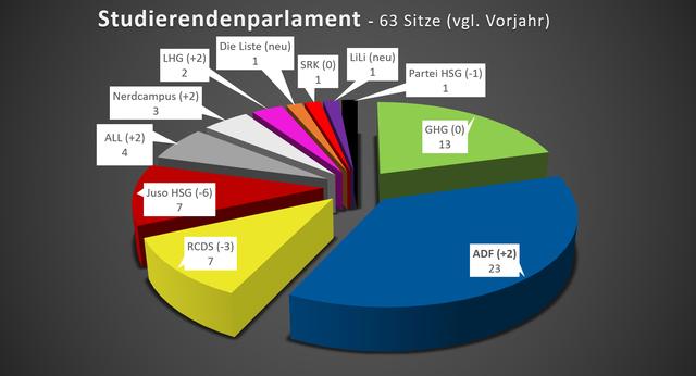 Ohne Sitze: Knights who say Ni (neu); Kneipen HSG (neu); Ja, ich möchte am Gewinnspiel teilnehmen (neu)