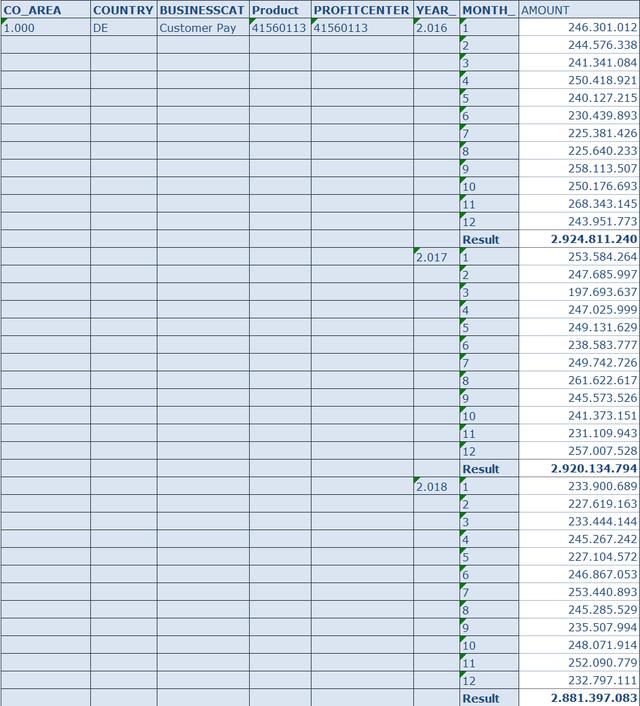 Adhoc view of the data