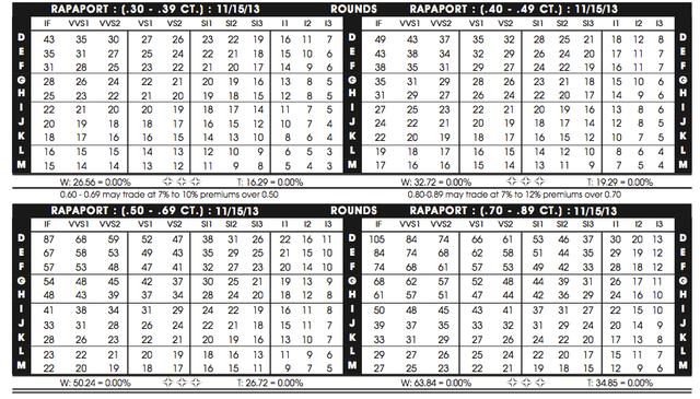 таблица цен на бриллианты Рапапорт