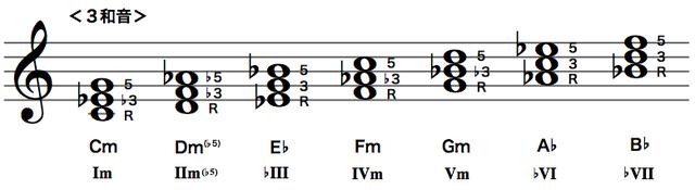 Cナチュラルマイナースケールのダイアトニックコード(3和音)