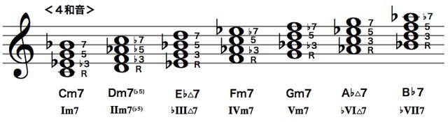 Cナチュラルマイナースケールのダイアトニックコード(4和音)