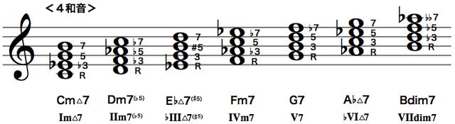 Cハーモニック・マイナースケールのダイアトニックコード(4和音)